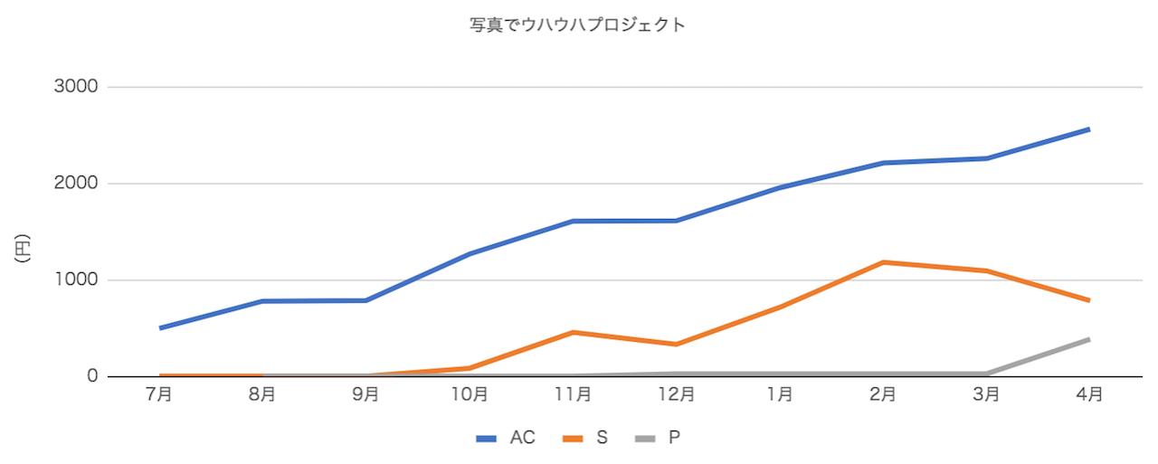 グラフ:写真でウハウハプロジェクト